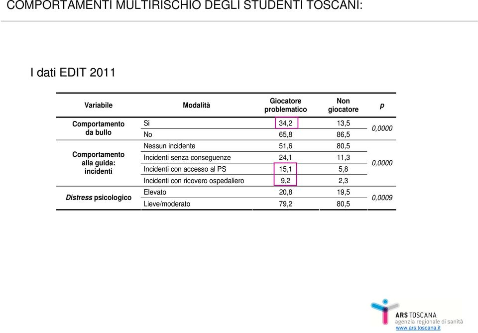 psicologico Nessun incidente 51,6 80,5 Incidenti senza conseguenze 24,1 11,3 Incidenti con accesso al PS 15,1