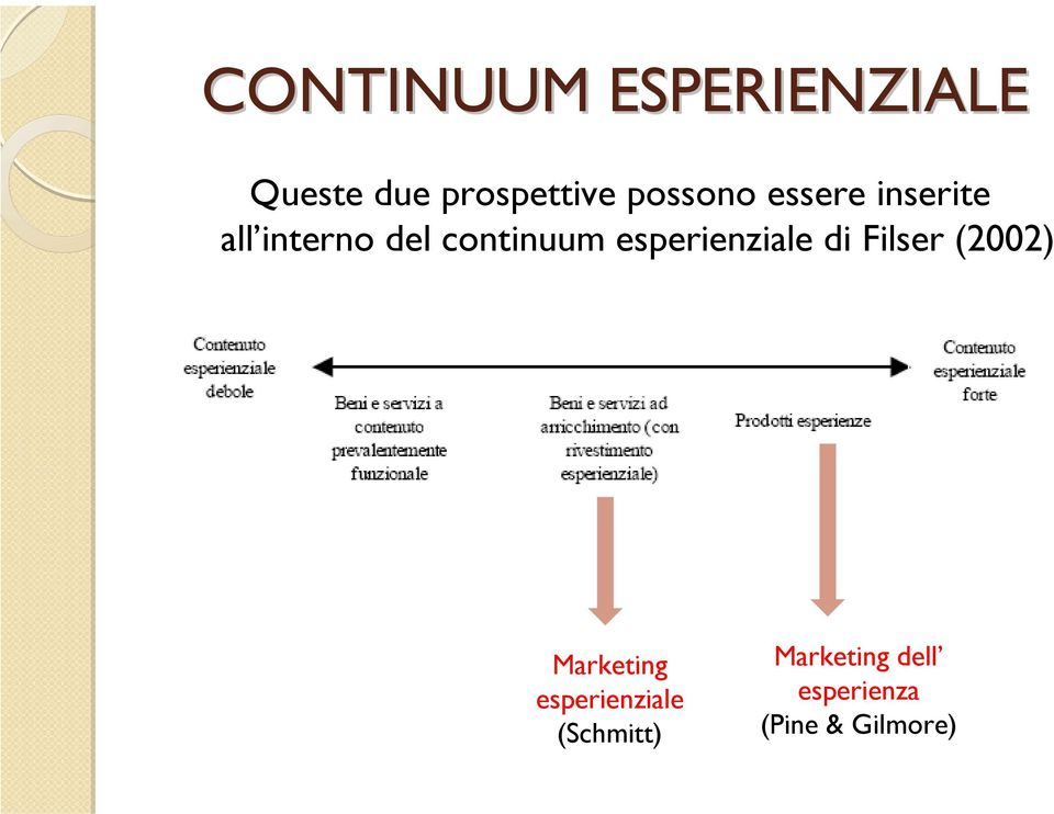 esperienziale di Filser (2002) Marketing