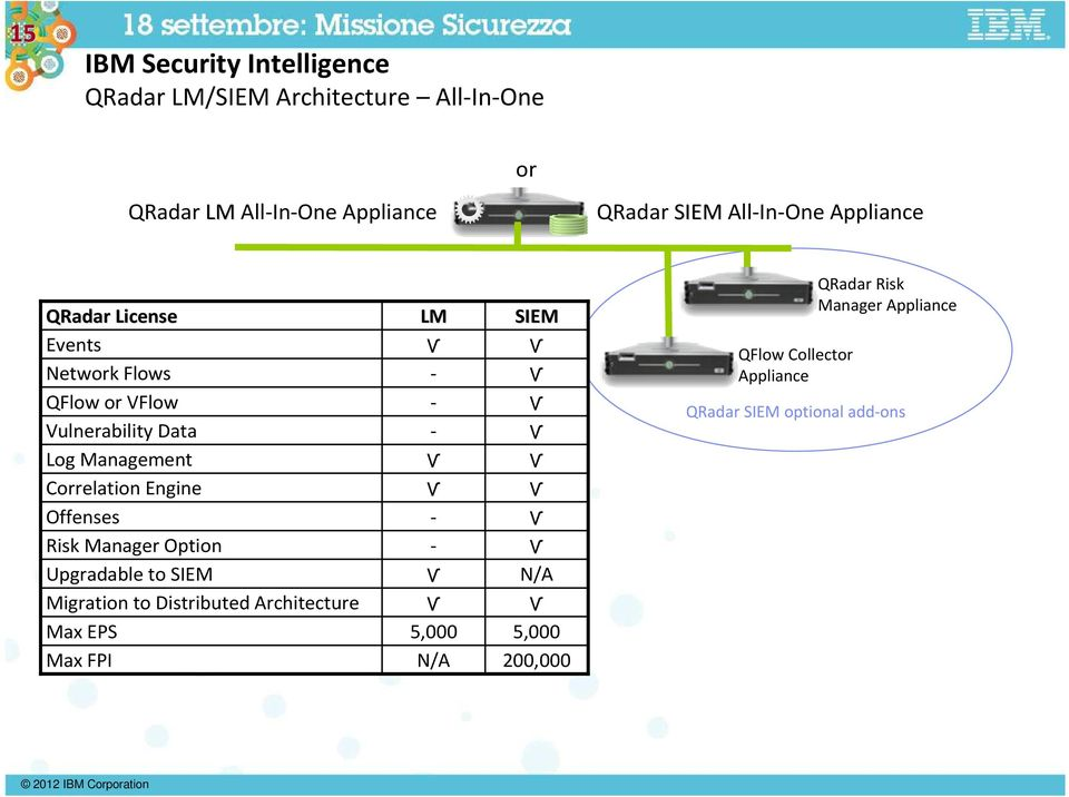 Risk Manager Option Upgradable to SIEM Migration to Distributed Architecture Max EPS Max FPI LM Ѵ - - - Ѵ Ѵ - - Ѵ Ѵ 5,000