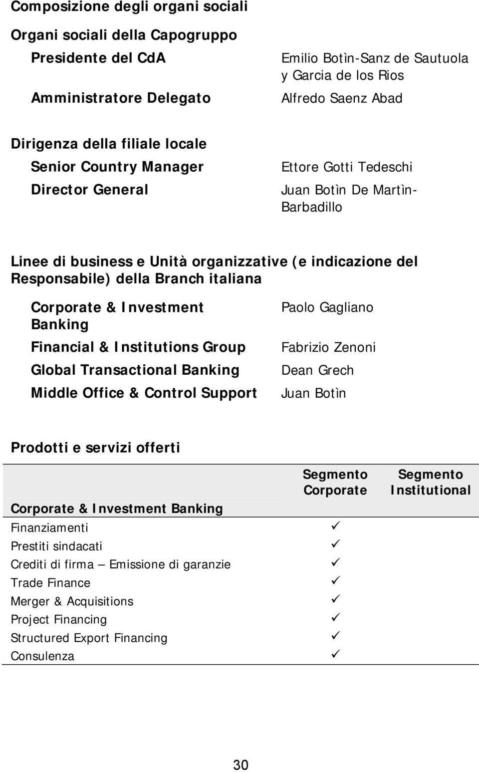 italiana Corporate & Investment Banking Financial & Institutions Group Global Transactional Banking Middle Office & Control Support Paolo Gagliano Fabrizio Zenoni Dean Grech Juan Botìn Prodotti e