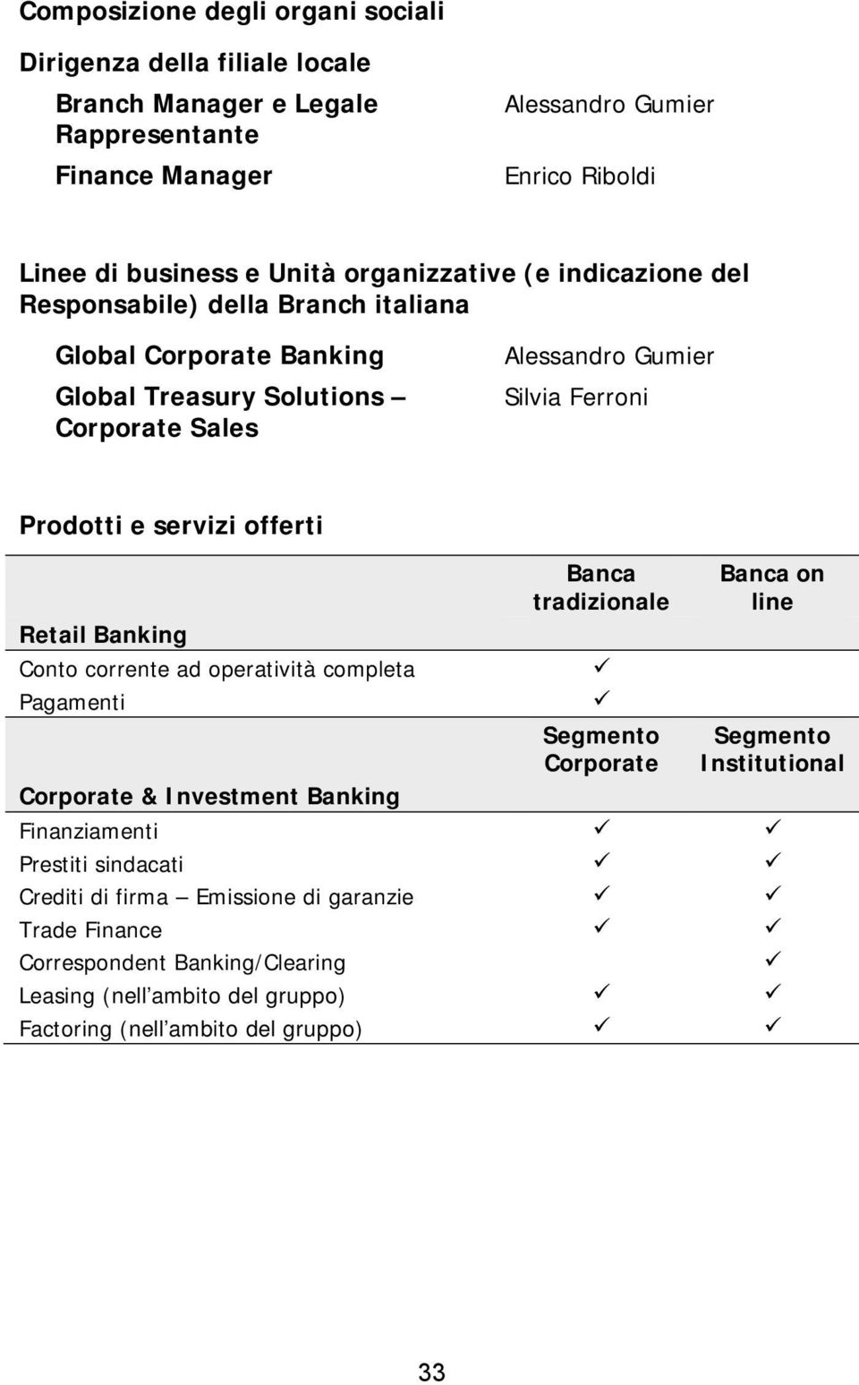 e servizi offerti Retail Banking Conto corrente ad operatività completa Pagamenti Banca tradizionale Corporate Banca on line Institutional Corporate & Investment Banking