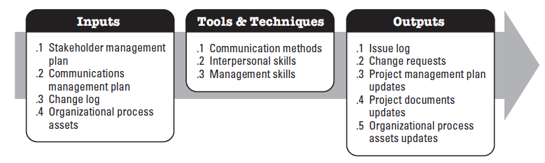 Manage Stakeholder Engagement: Sintesi Interpersonal Skills (building trust, resolving conflict, active