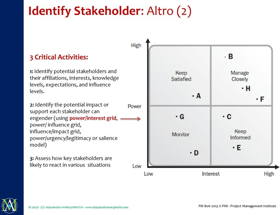 2: Identify the potential impact or support each stakeholder can engender (using power/interest grid, power/