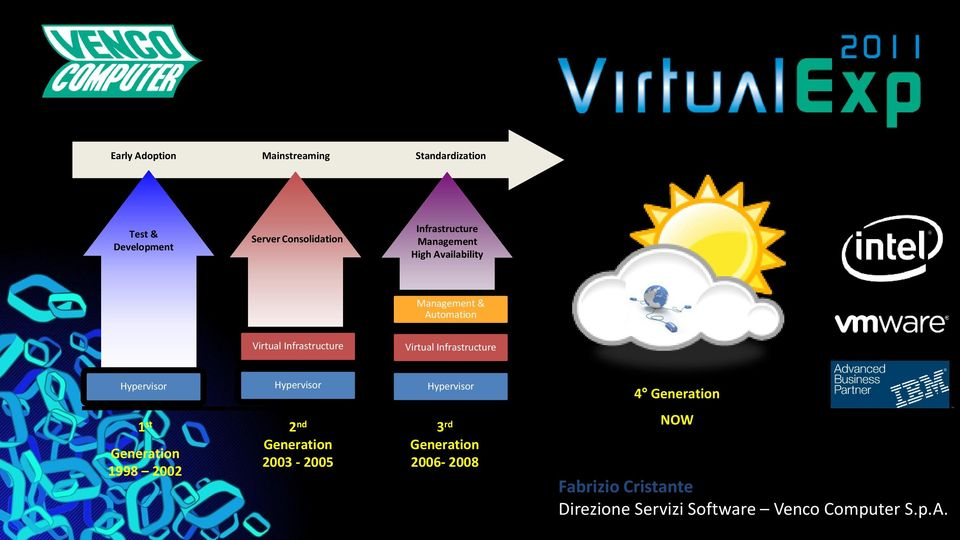 Availability Management & Automation Virtual Infrastructure Virtual Infrastructure Hypervisor
