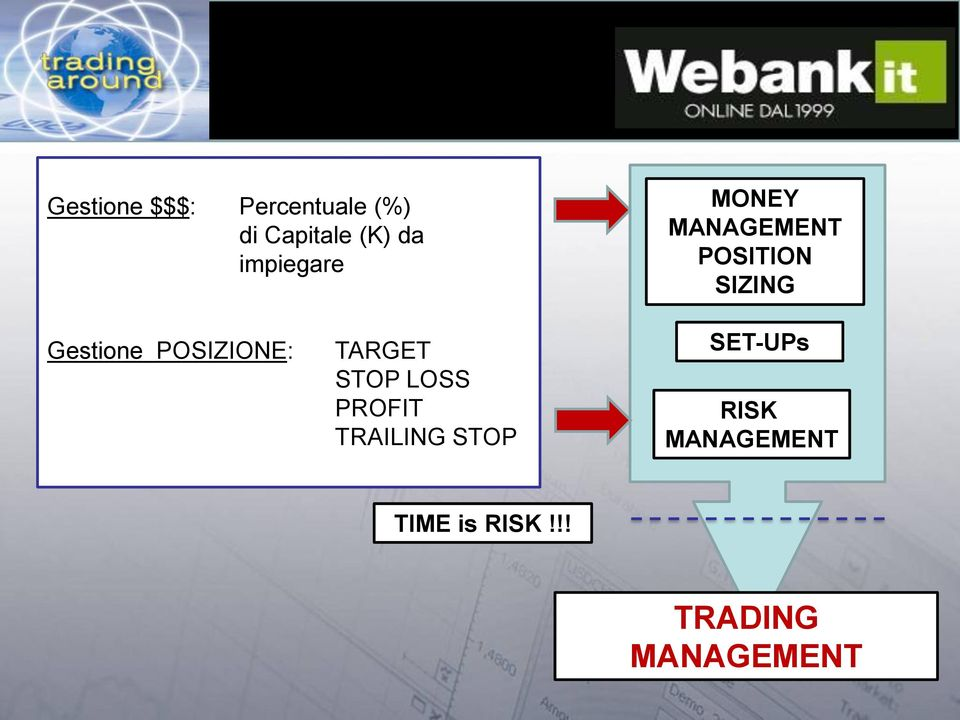 POSIZIONE: TARGET STOP LOSS PROFIT TRAILING STOP