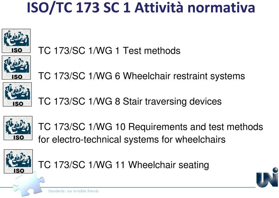 Stair traversing devices TC 173/SC 1/WG 10 Requirements and test methods