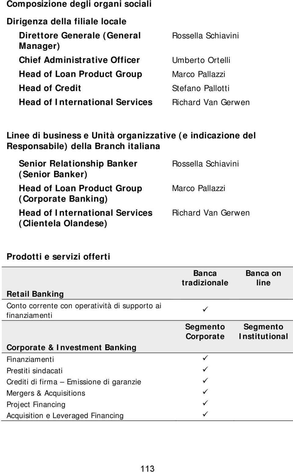 Relationship Banker (Senior Banker) Head of Loan Product Group (Corporate Banking) Head of International Services (Clientela Olandese) Rossella Schiavini Marco Pallazzi Richard Van Gerwen Prodotti e