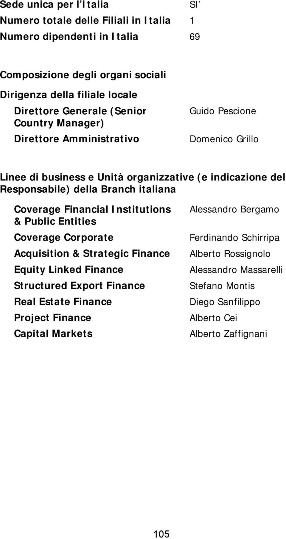 italiana Coverage Financial Institutions & Public Entities Coverage Corporate Acquisition & Strategic Finance Equity Linked Finance Structured Export Finance Real Estate