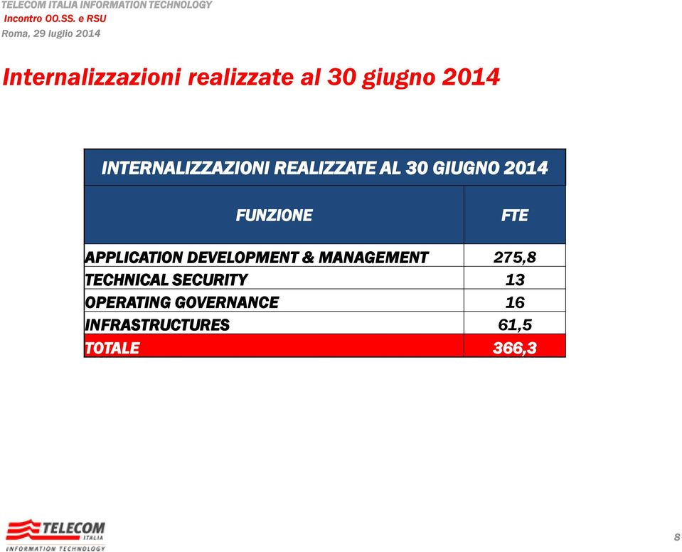 FTE APPLICATION DEVELOPMENT & MANAGEMENT 275,8 TECHNICAL