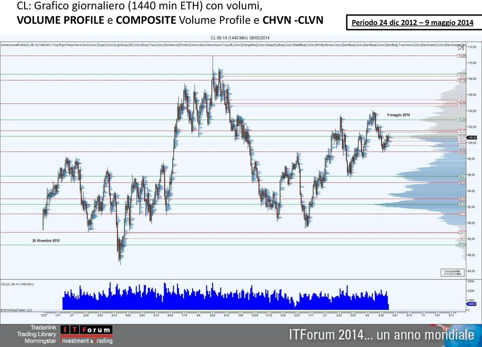 COMPOSITE Volume Profile e CHVN