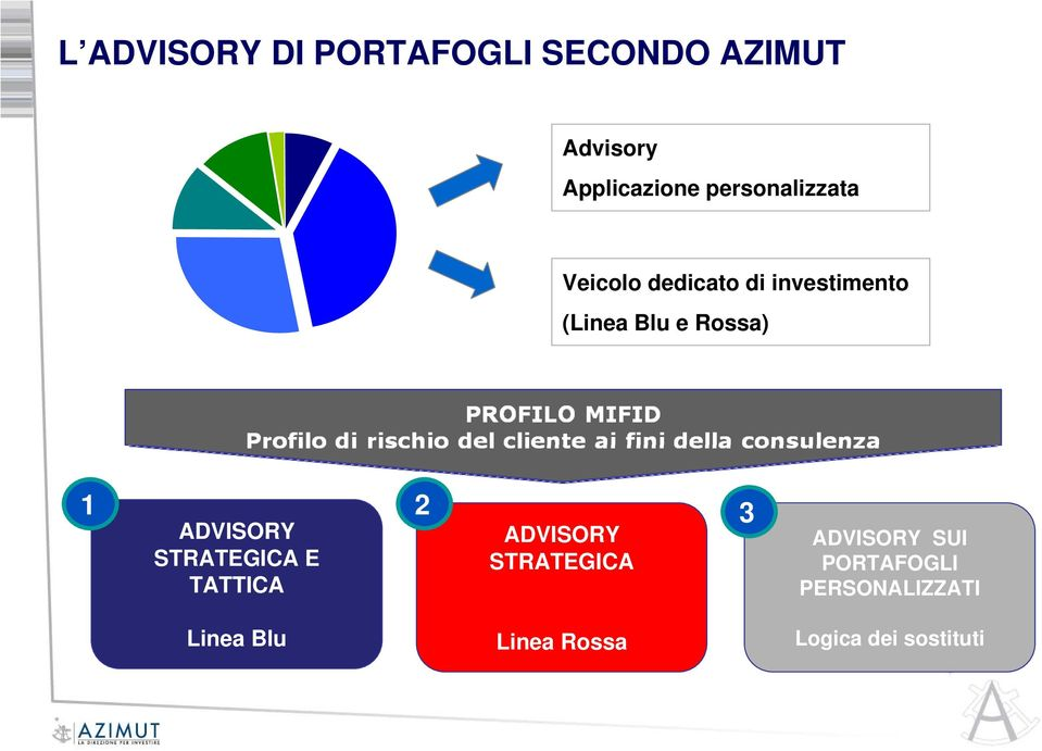 Rossa) 1 2 3 ADVISORY STRATEGICA E TATTICA ADVISORY STRATEGICA