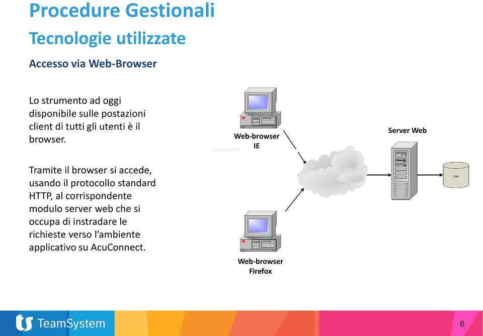 Web-browser IE Server Web Tramite il browser si accede, usando il protocollo standard HTTP, al