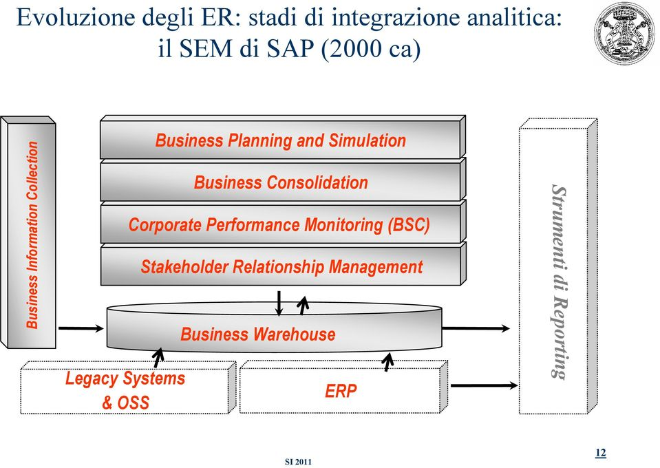 Consolidation Corporate Performance Monitoring (BSC) Stakeholder Relationship