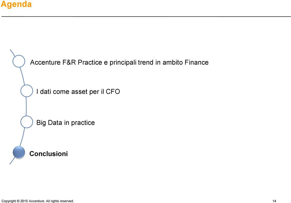 per il CFO Big Data in practice Conclusioni