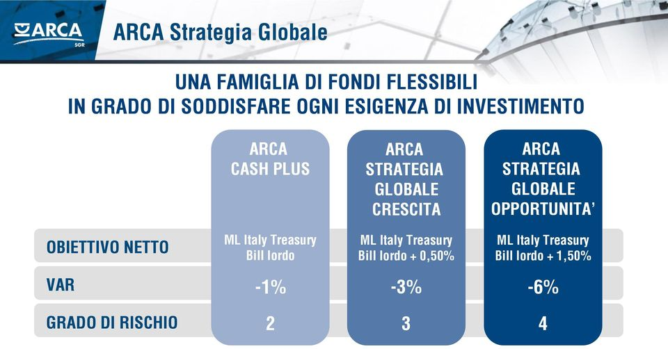 OPPORTUNITA OBIETTIVO NETTO ML Italy Treasury Bill lordo ML Italy Treasury Bill