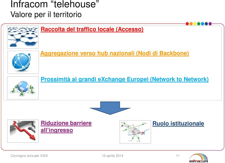 Backbone) Prossimità ai grandi exchange Europei (Network to