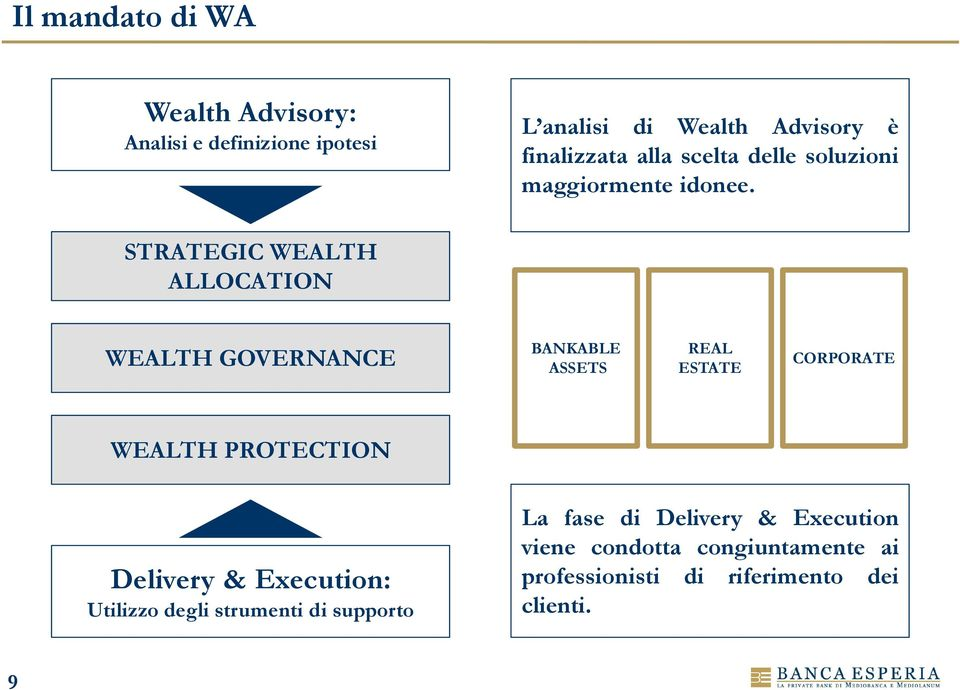 STRATEGIC WEALTH ALLOCATION WEALTH GOVERNANCE BANKABLE ASSETS REAL ESTATE CORPORATE WEALTH PROTECTION