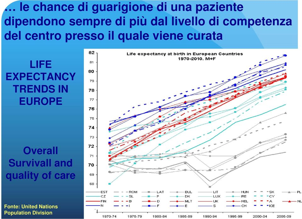 viene curata LIFE EXPECTANCY TRENDS IN EUROPE Overall