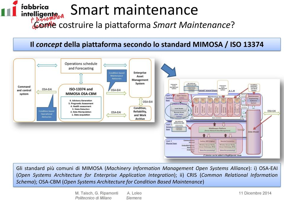 (Machinery Information Management Open Systems Alliance): i) OSA-EAI (Open Systems Architecture for