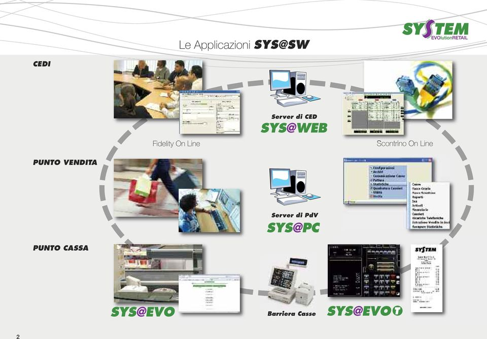 Line PUNTO VENDITA Server di PdV SYS@PC