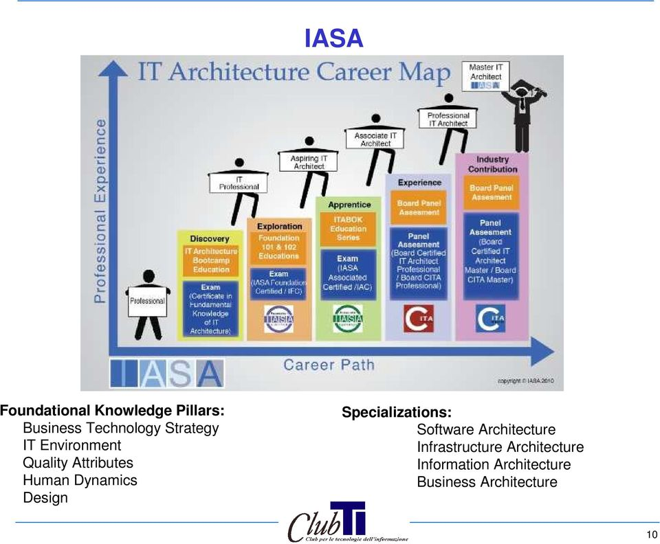 Design Specializations: Software Architecture