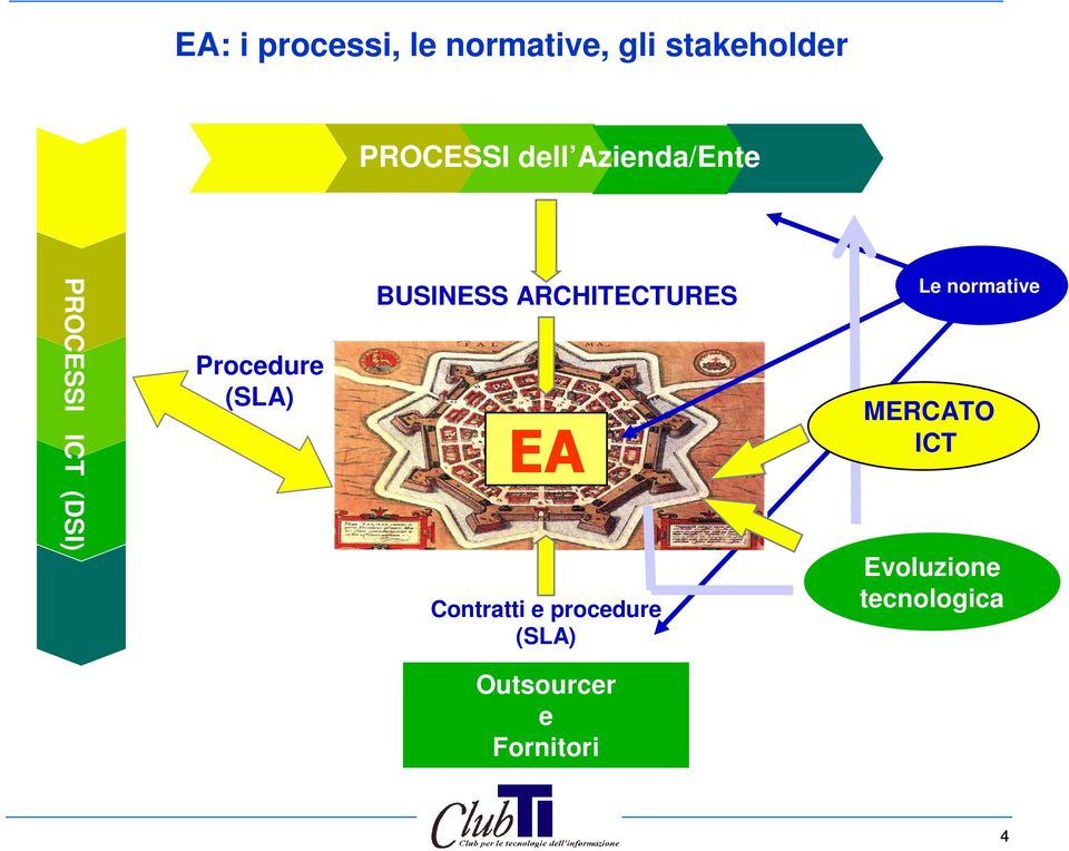 BUSINESS ARCHITECTURES EA Contratti e procedure (SLA) Le