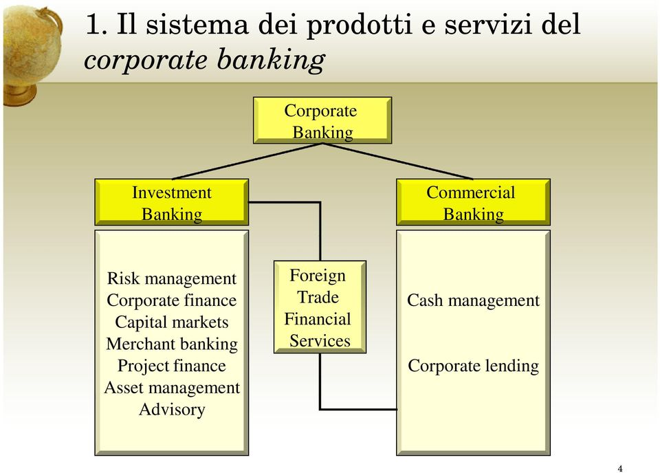 finance Capital markets Merchant banking Project finance Asset