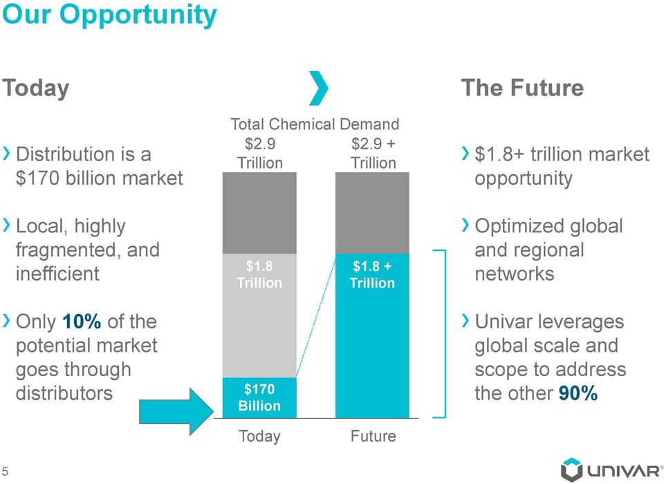 8 Trillion $1.8 Trillion $170 $170 Billion Billion $2.9+ Trillion $1.8 + Trillion The Future $1.