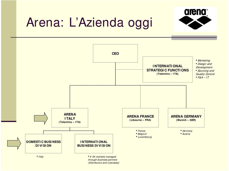 FRA) ARENA GERMANY (Munich GER) DOMESTIC BUSINESS DIVISION INTERNATIONAL BUSINESS DIVISION France