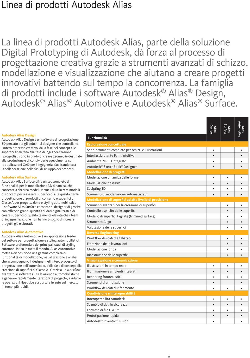 La famiglia di prodotti include i software Autodesk Alias Design, Autodesk Alias Automotive e Autodesk Alias Surface.