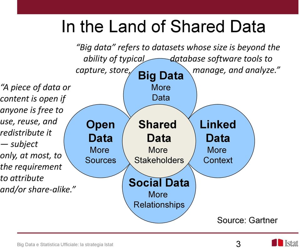 In the Land of Shared Data Big data refers to datasets whose size is beyond the ability of typical database software tools to