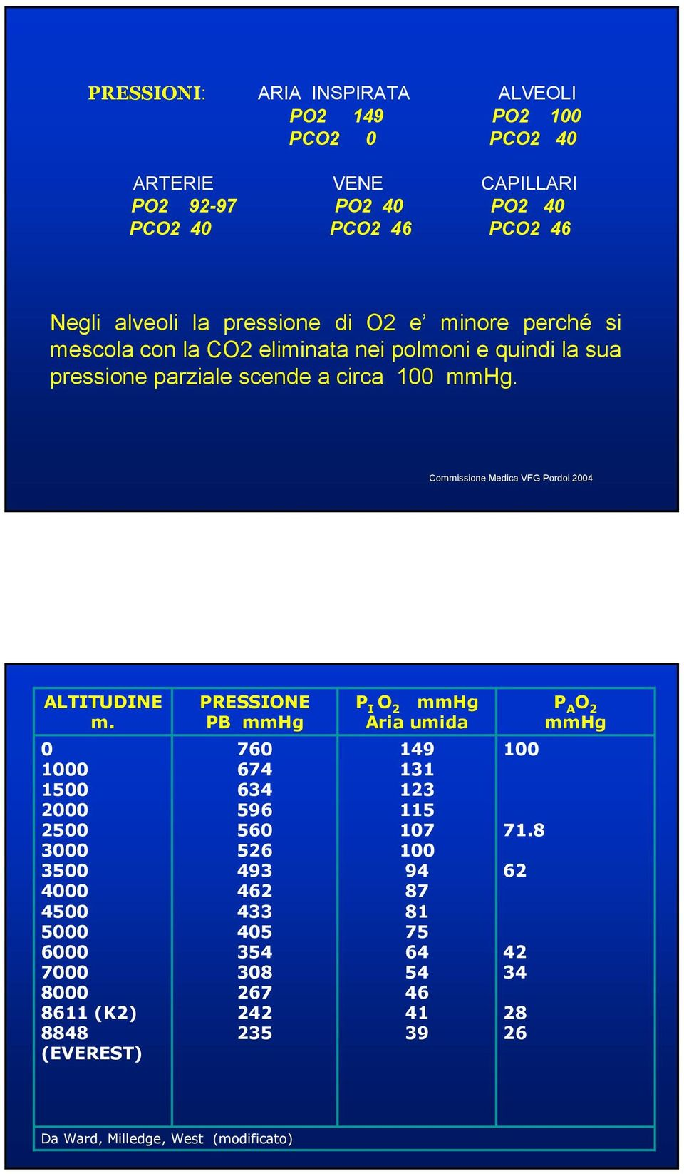 0 1000 1500 2000 2500 3000 3500 4000 4500 5000 6000 7000 8000 8611 (K2) 8848 (EVEREST) PRESSIONE PB mmhg 760 674 634 596 560 526 493 462 433 405 354 308