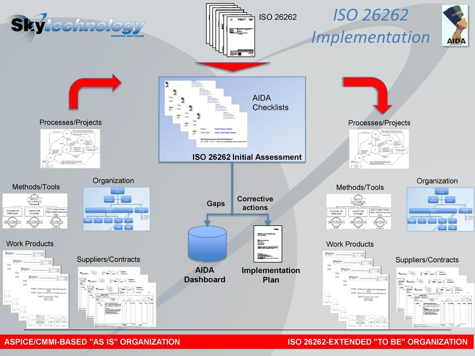 "Suppliers/Contracts AIDA Dashboard Implementation Plan Suppliers/Contracts ASPICE/CMMI-BASED L integrazione della ISO ""AS"