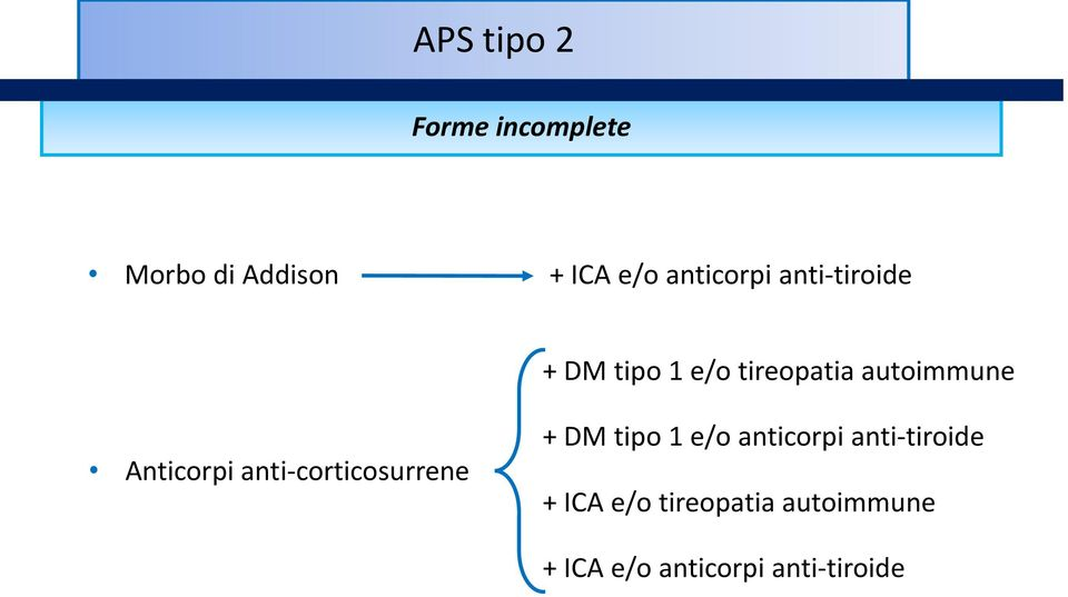 Anticorpi anti-corticosurrene + DM tipo 1 e/o anticorpi