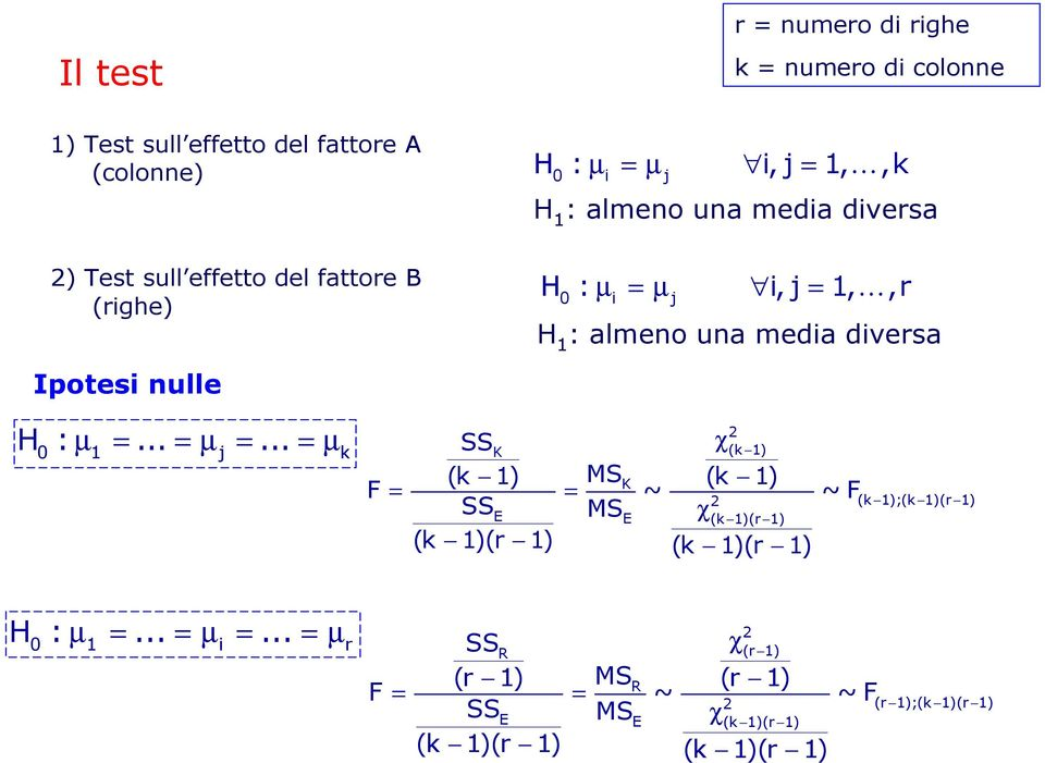 Ipotesi nulle H 0 : µ 1 =... = µ j =.