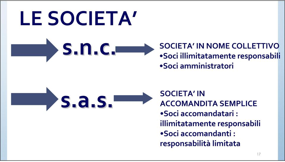 a.s. SOCIETA IN NOME COLLETTIVO Soci illimitatamente