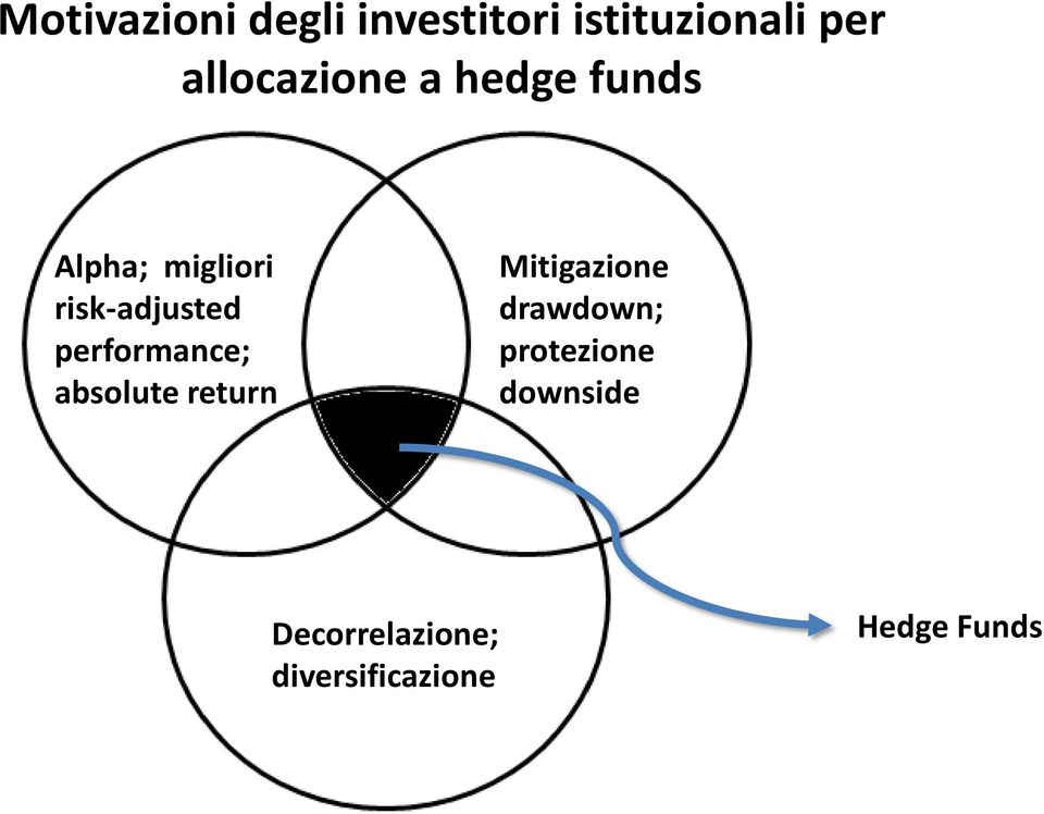 risk-adjusted performance; absolute return Mitigazione
