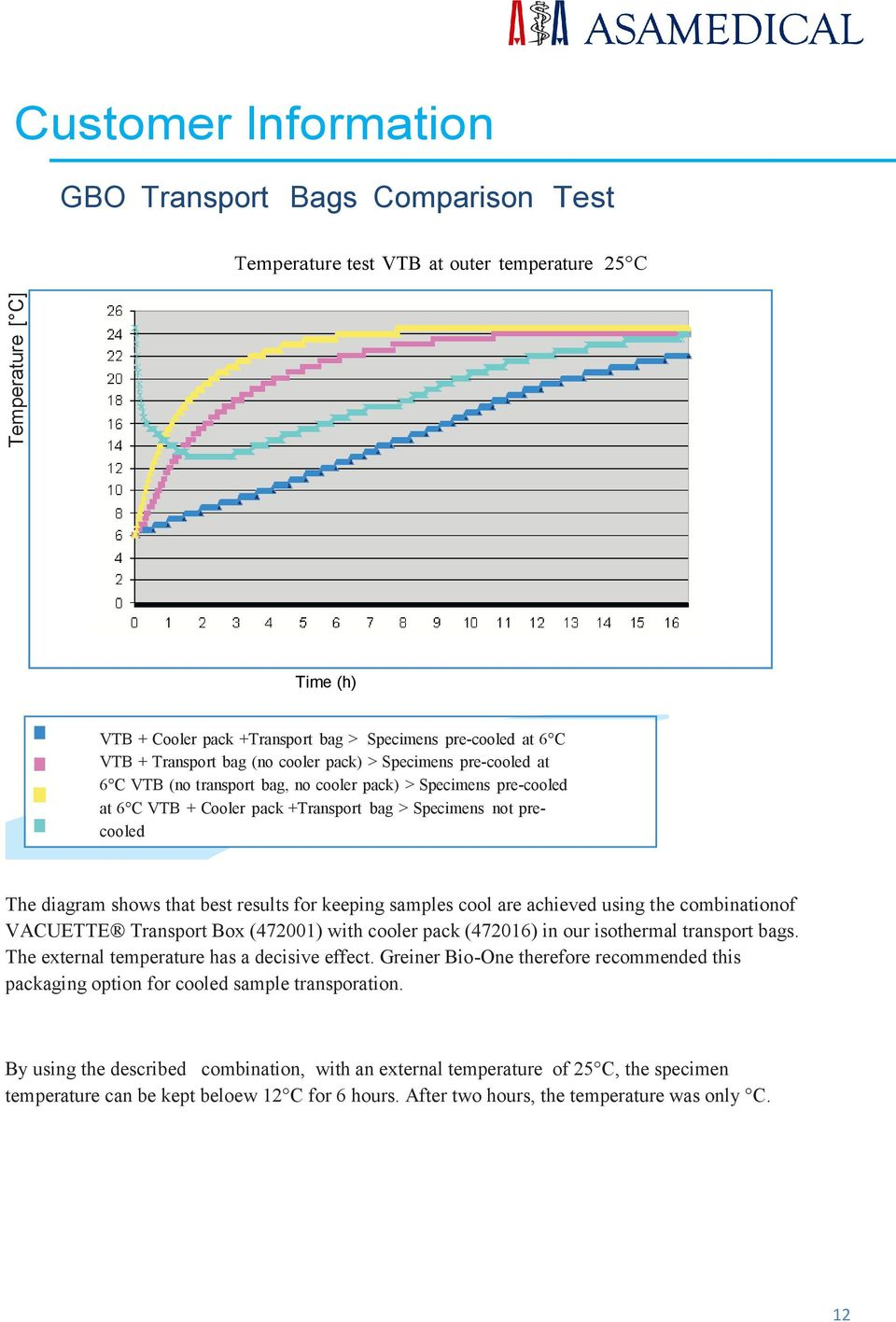 diagram shows that best results for keeping samples cool are achieved using the combinationof VACUETTE Transport Box (472001) with cooler pack (472016) in our isothermal transport bags.