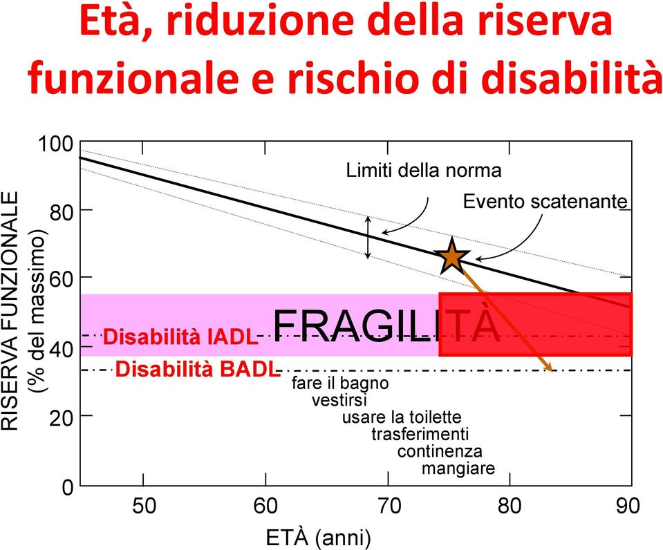 scatenante 60 40 20 0 Disabilità IADL Disabilità BADL FRAGILITÀ fare il