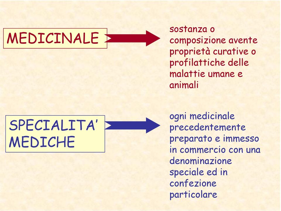 MEDICHE ogni medicinale precedentemente preparato e immesso in
