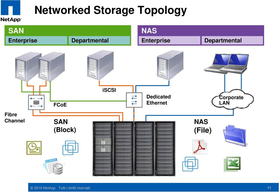 Dedicated Ethernet Corporate LAN Fibre Channel SAN