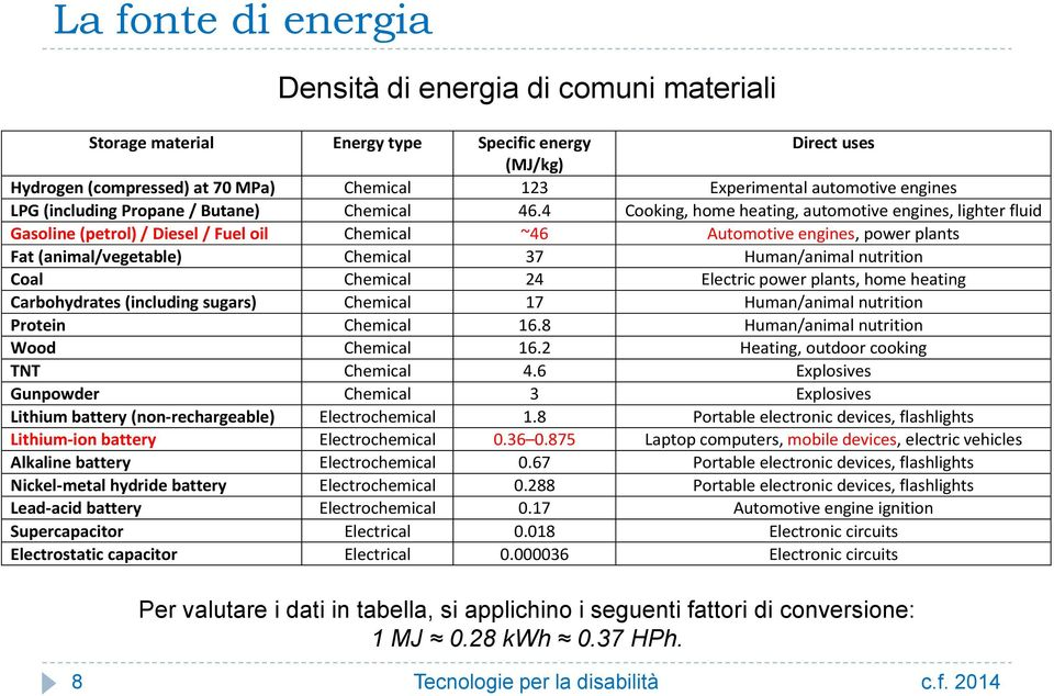 4 Cooking, home heating, automotive engines, lighter fluid Gasoline (petrol) / Diesel / Fuel oil Chemical ~46 Automotive engines, power plants Fat (animal/vegetable) Chemical 37 Human/animal