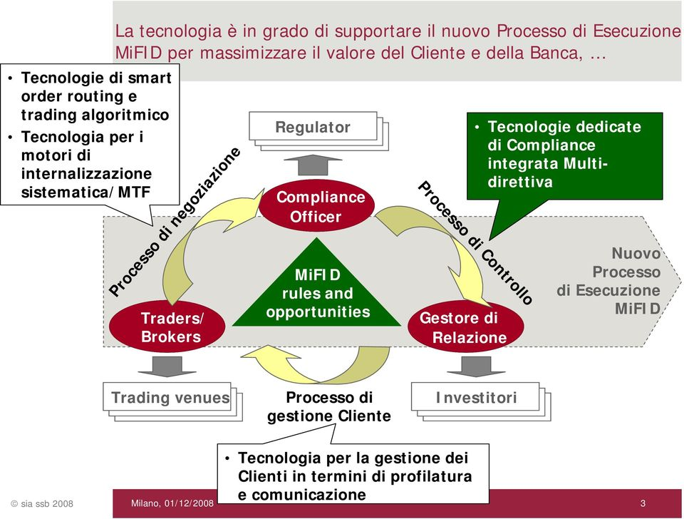 Compliance Officer rules and opportunities SIA-SSB Processo di Controllo Gestore di Relazione Tecnologie dedicate di Compliance integrata Multidirettiva