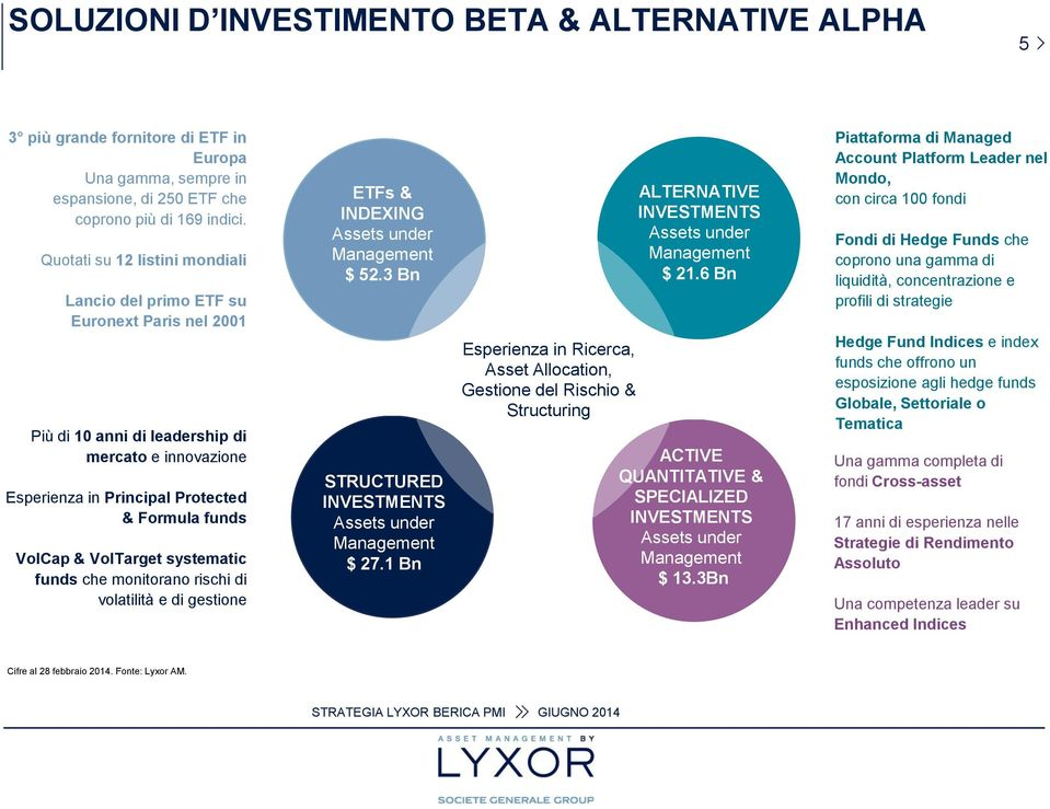 VolTarget systematic funds che monitorano rischi di volatilità e di gestione ETFs & INDEXING Assets under Management $ 52.3 Bn STRUCTURED INVESTMENTS Assets under Management $ 27.
