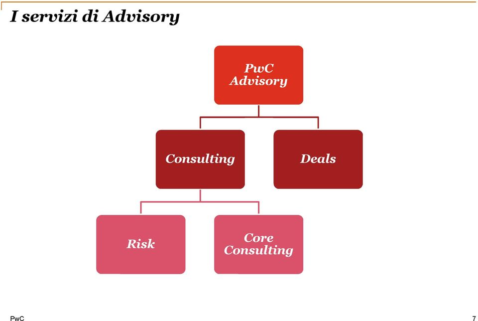 Consulting Risk