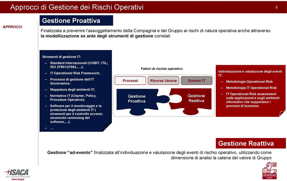 ); IT Operational Risk Framework; Processo di gestione dell IT Governance; Mappatura degli ambienti IT; Normativa IT (Charter, Policy, Procedure Operative); Software per il monitoraggio e la