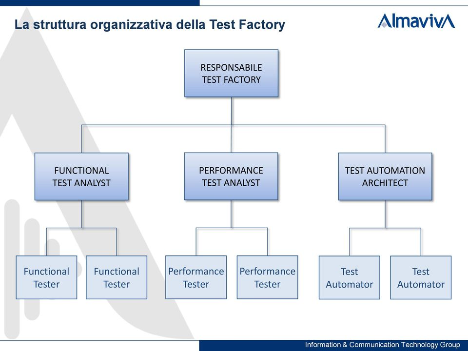 TEST AUTOMATION ARCHITECT Functional Tester Functional Tester