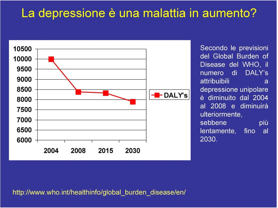 previsioni del Global Burden of Disease del WHO, il numero di DALY s attribuibili a depressione