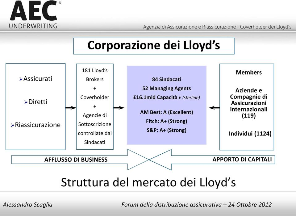 1mld Capacità (sterline) AM Best: A (Excellent) Fitch: A+ (Strong) S&P: A+ (Strong) Aziende e Compagnie