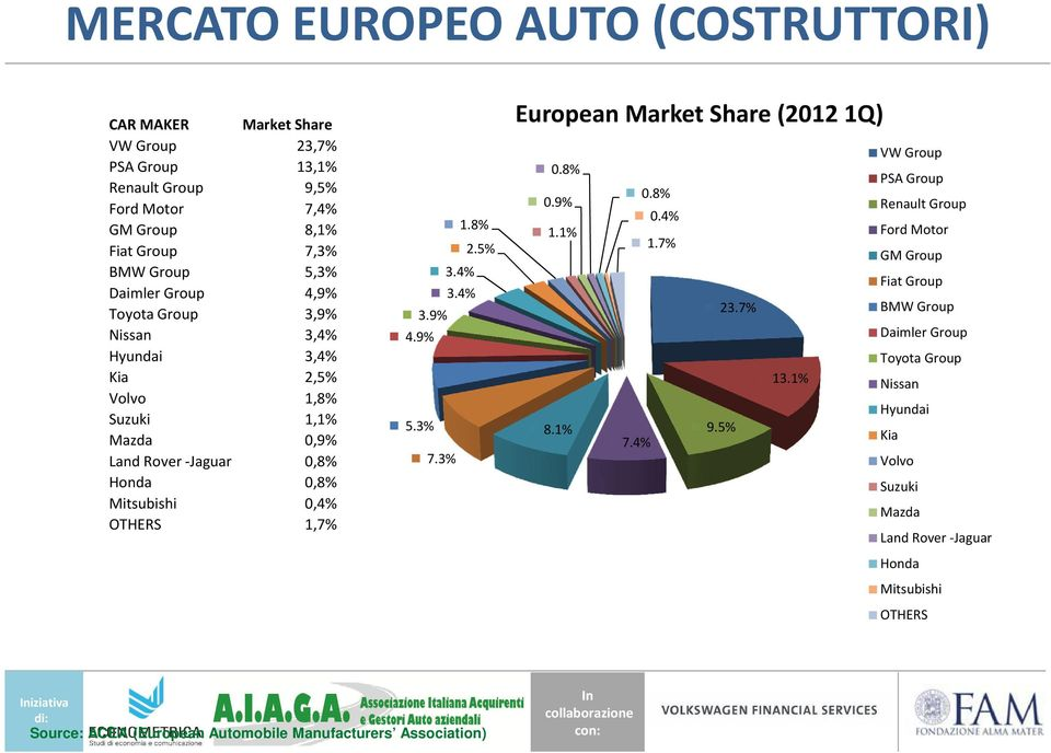 Share (2012 1Q) VW Group 0.8% PSA Group 0.8% 0.9% 1.8% Renault Group 0.4% 1.1% Ford Motor 1.7% 2.5% GM Group 3.4% Fiat Group 3.4% BMW Group 23.7% 3.9% Daimler Group 4.